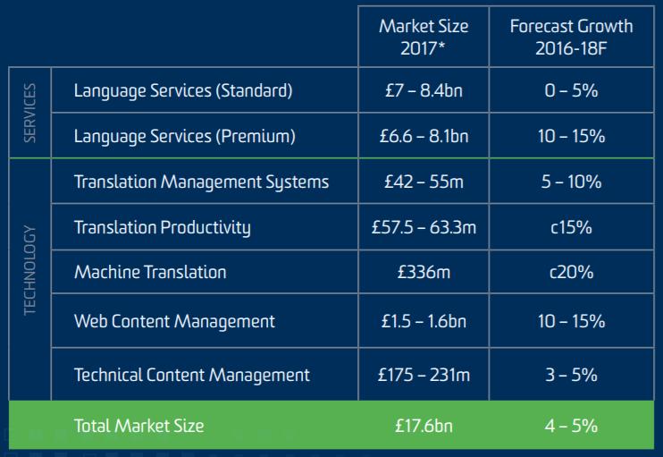 SDL market sizings