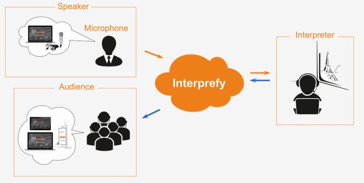Interprefy screenshot
