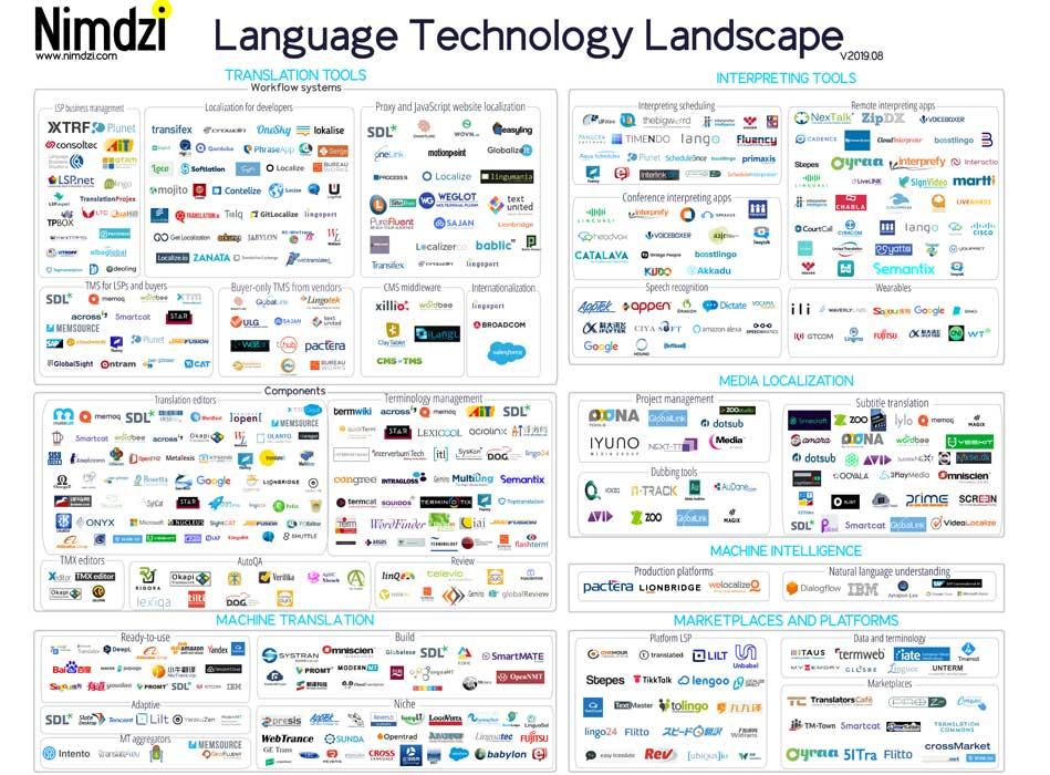Language Technology Atlas 2019