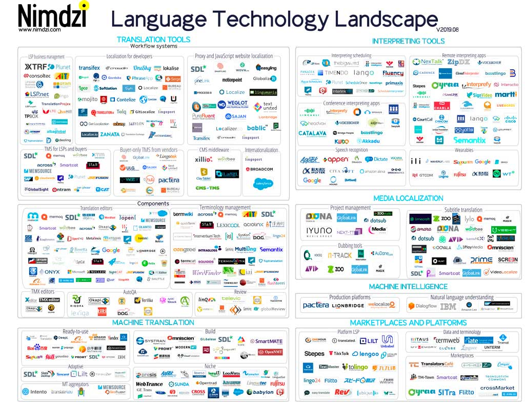 Nimdzi Technology Atlas - What technology is used in localization today