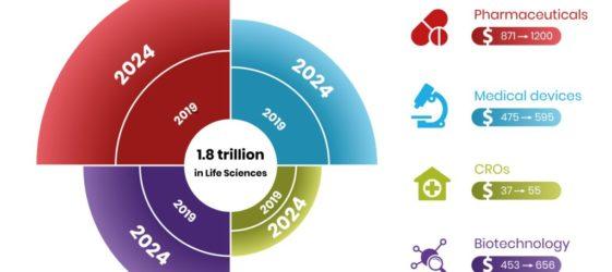 Life Sciences  - an Appetizing Pie