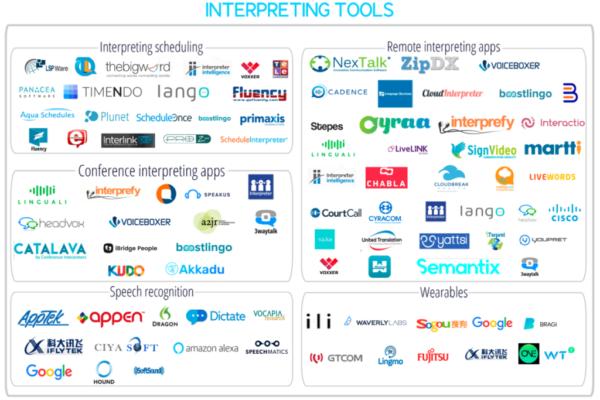 Interpreting tools