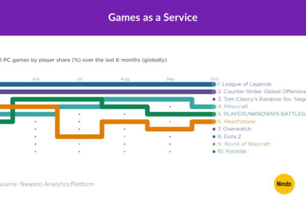 Games as a Service - The never-ending game