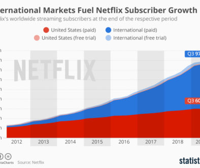 chartoftheday_10311_netflix_subscriptions_usa_international_n