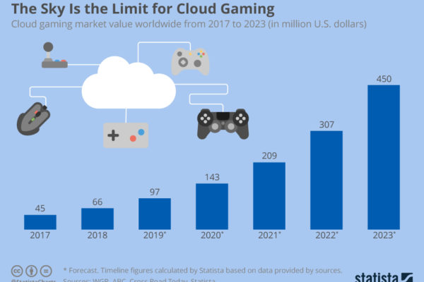 chartoftheday_17501_cloud_gaming_n