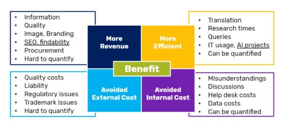Terminology management benefits