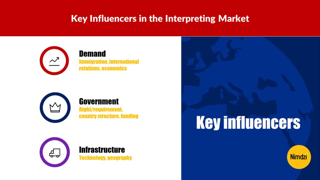 Key Influencers in the Interpreting Market