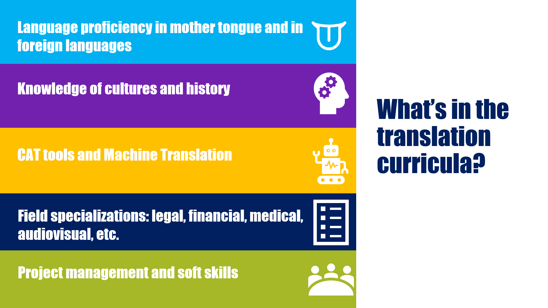 Language proficiency in mother tongue and in foreign languages Knowledge of cultures and history CAT tools and Machine Translation Field specializations: legal, financial, medical, audiovisual, etc. Project management and soft skills What's in the translation curricula?