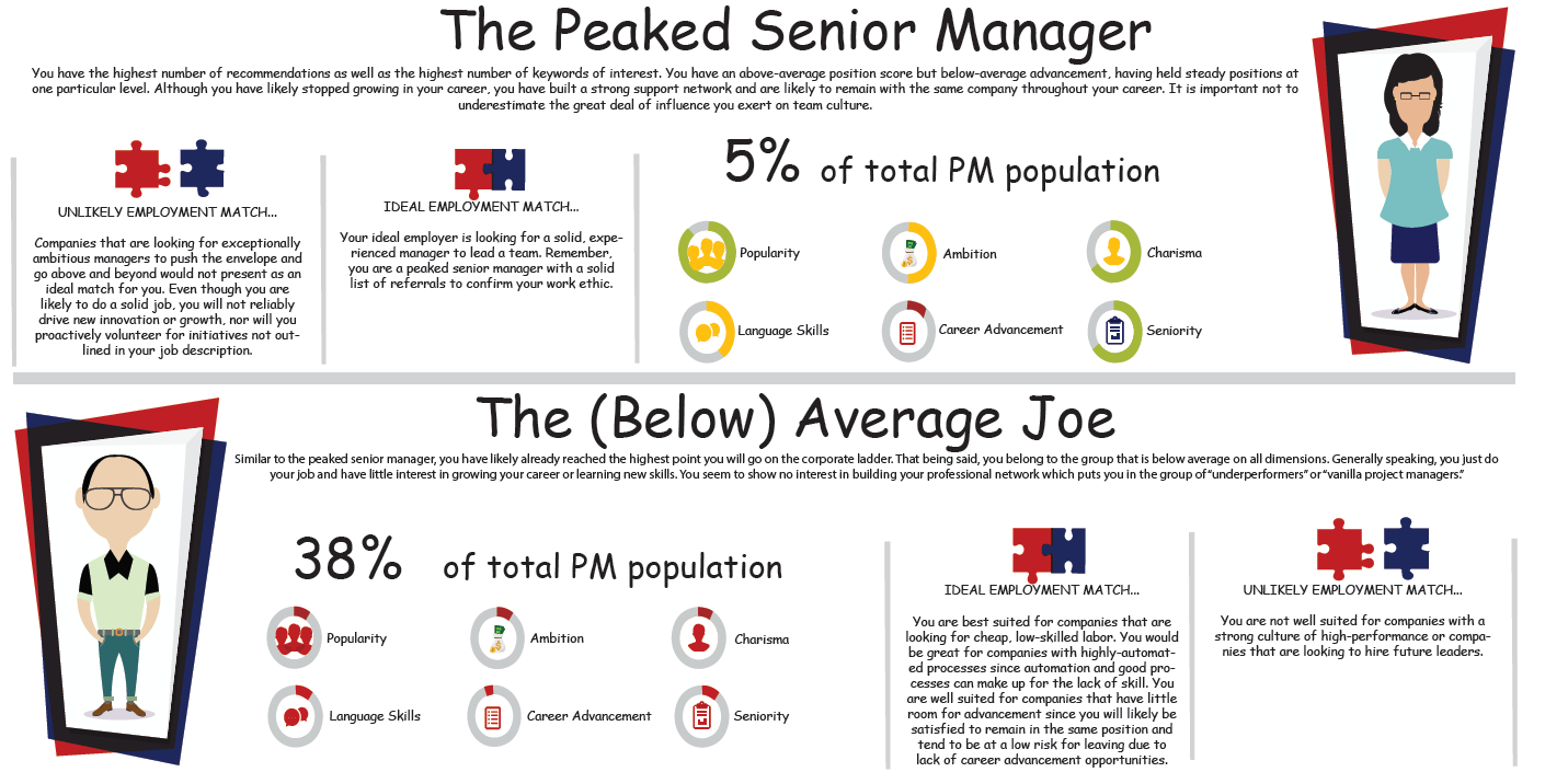 LPMs - The Peaked Senior Manager, The Below Average Joe