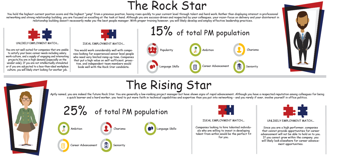LPMs - The Rock Star, The Rising Star