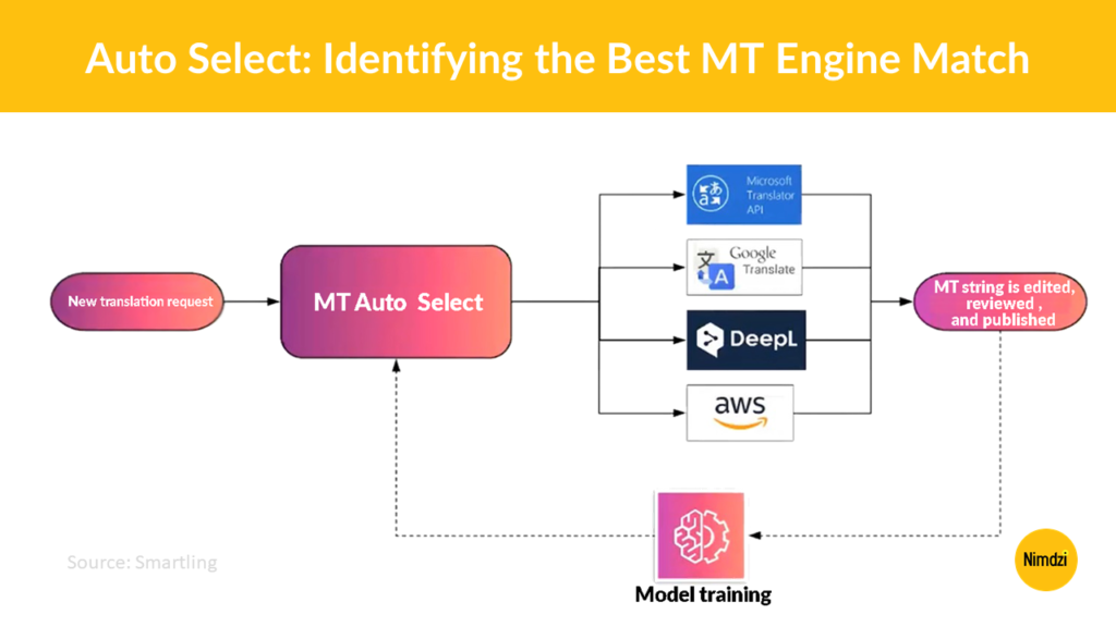Auto Select: Identifying the Best MT Engine Match