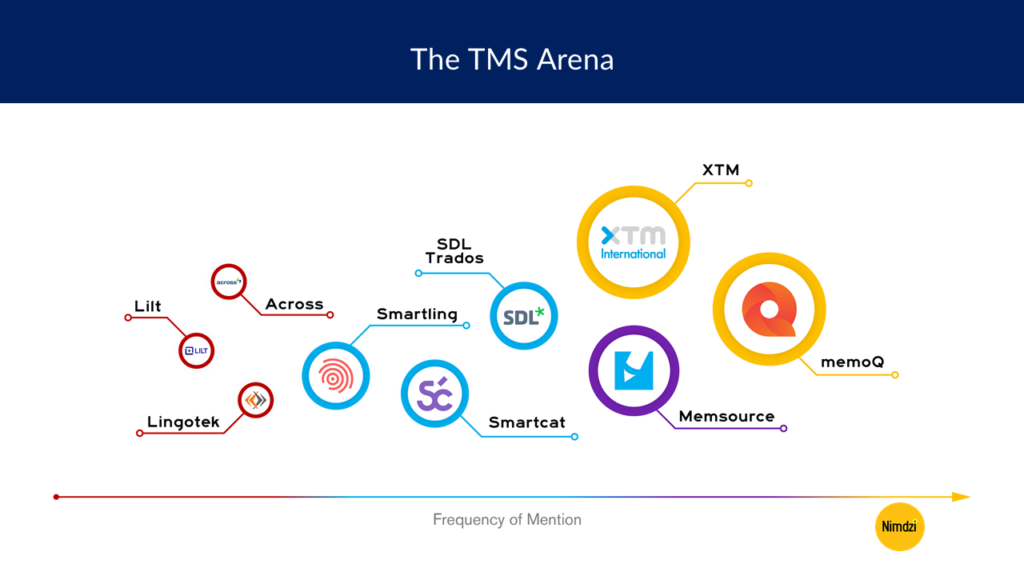 The TMS Arena