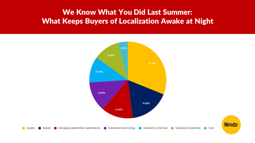 We Know What You Did Last Summer: What Keeps Buyers of Localization Awake at Night