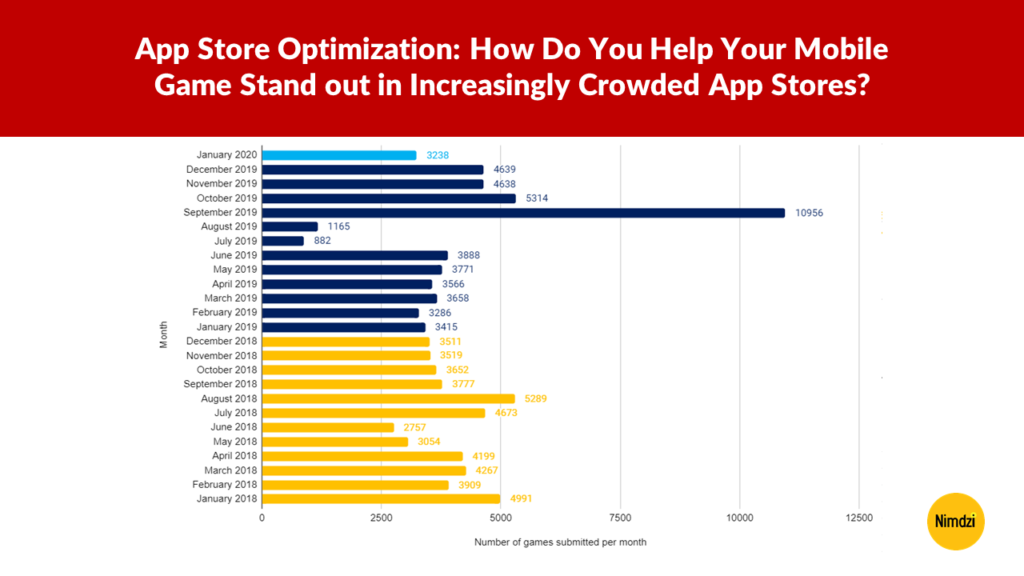 App Store Optimization: How Do You Help Your Mobile Game Stand out in Increasingly Crowded App Stores?