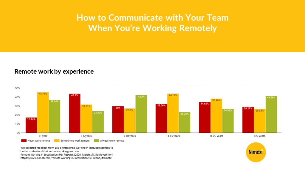 How to Communicate with Your Team When You're Working Remotely