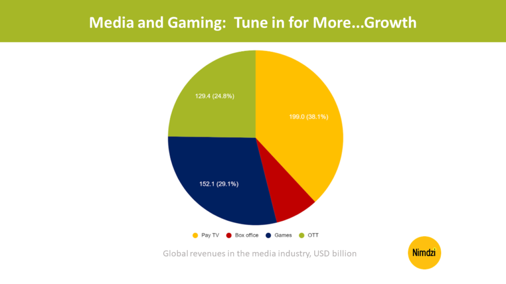 Media and Gaming: Tune in for More...Growth