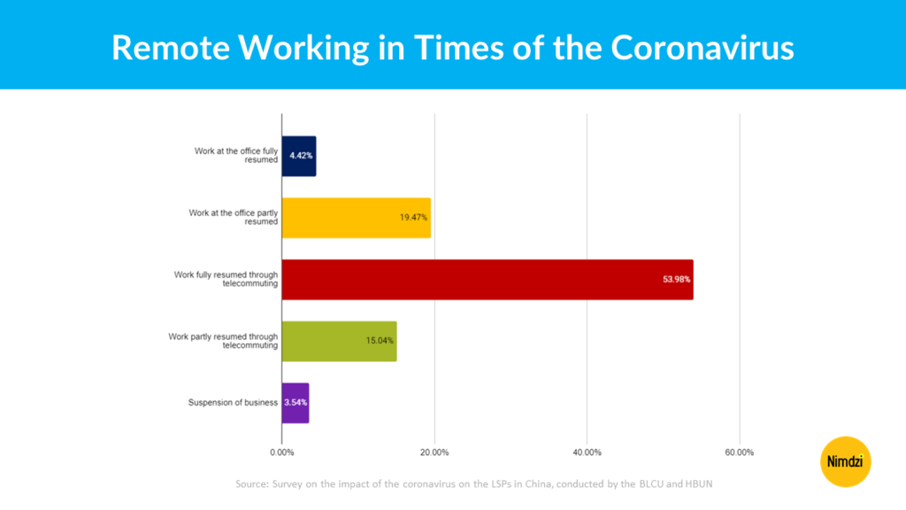 Remote Working in Times of the Coronavirus