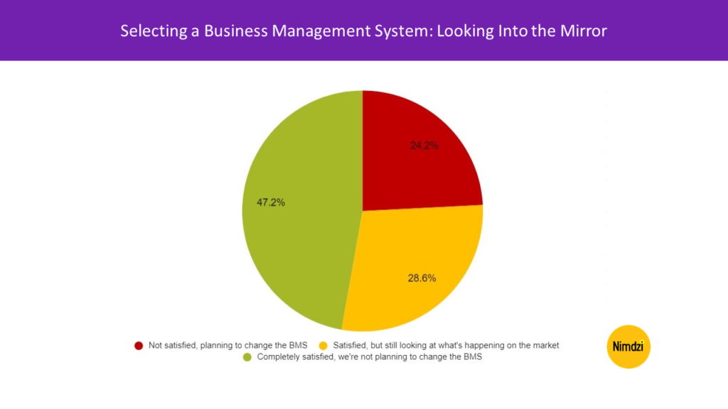 Selecting a Business Management System: Looking Into the Mirror