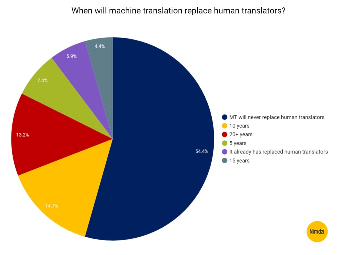 AI-Meets-Localization-WHen-will-MT-replace-humans