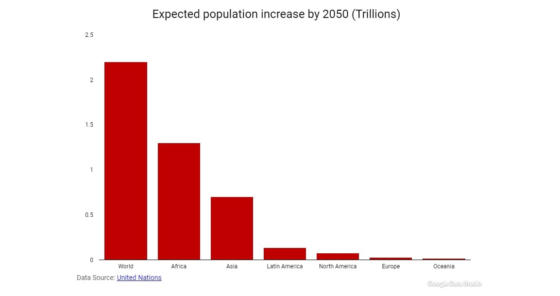 Africa's ecommerce boom-Expected population increase (Africa's ecommerce boom)