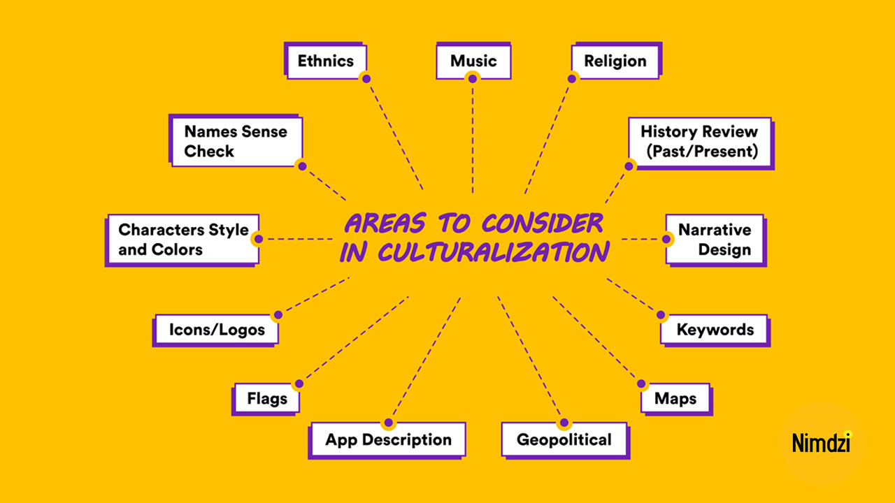 What is culturalization? These are the things to consider when thinking about video games.