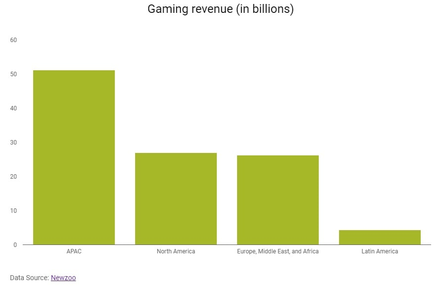 Localization is ruining my gaming experience-Gaming revenue global