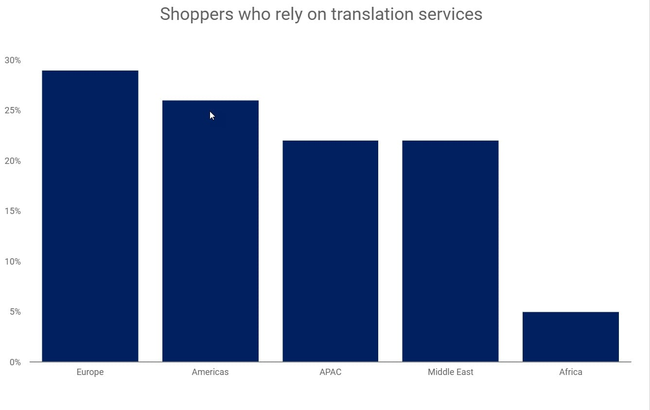 Shoppers reliant on translation services