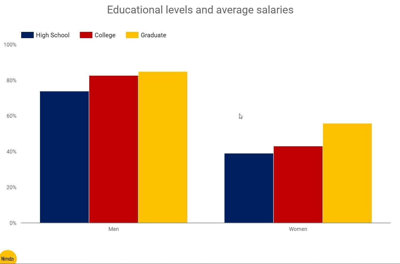 The-feminine-genius-Educational-levels-and-average-salaries