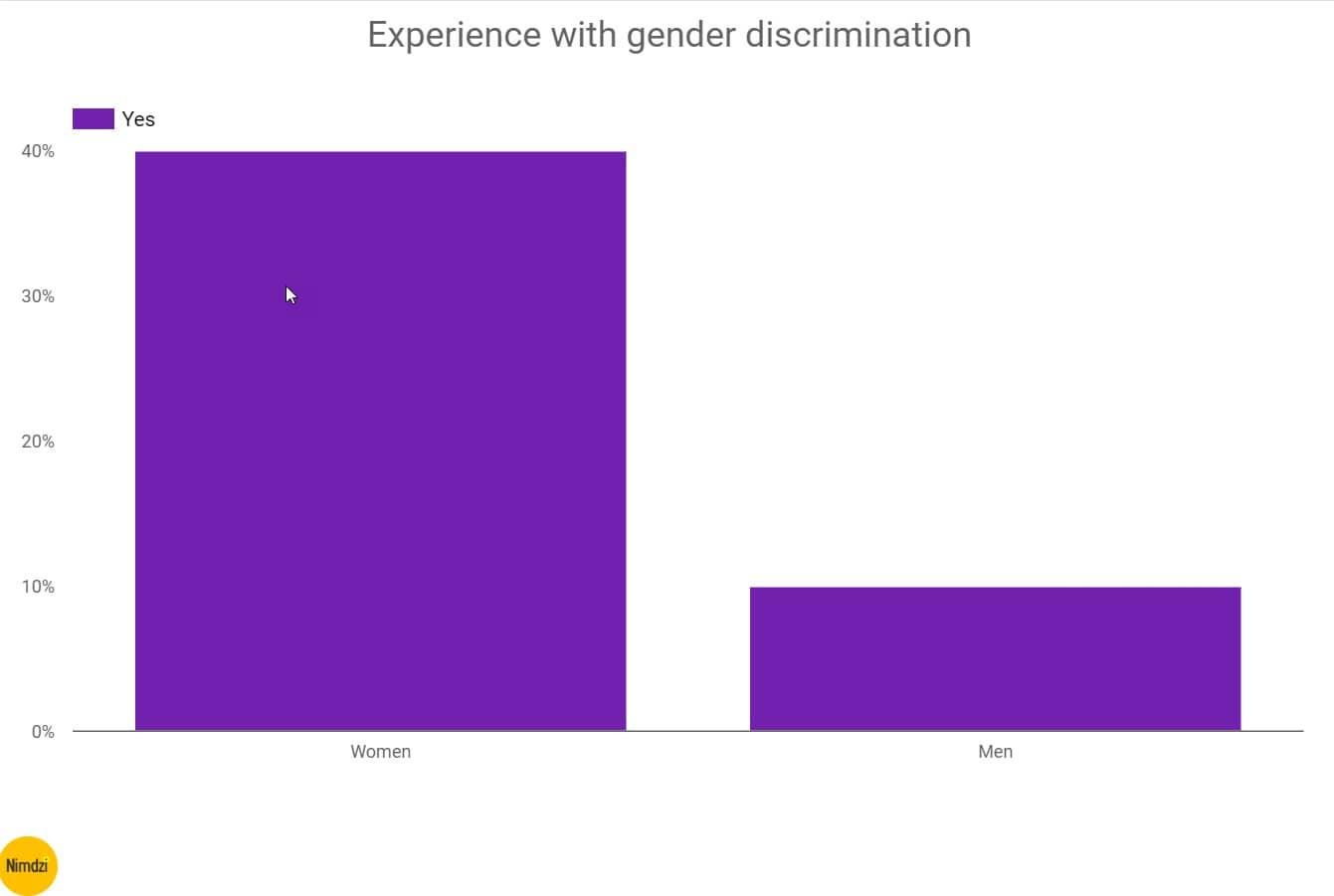 The-feminine-genius-experience-with-gender-discrimination