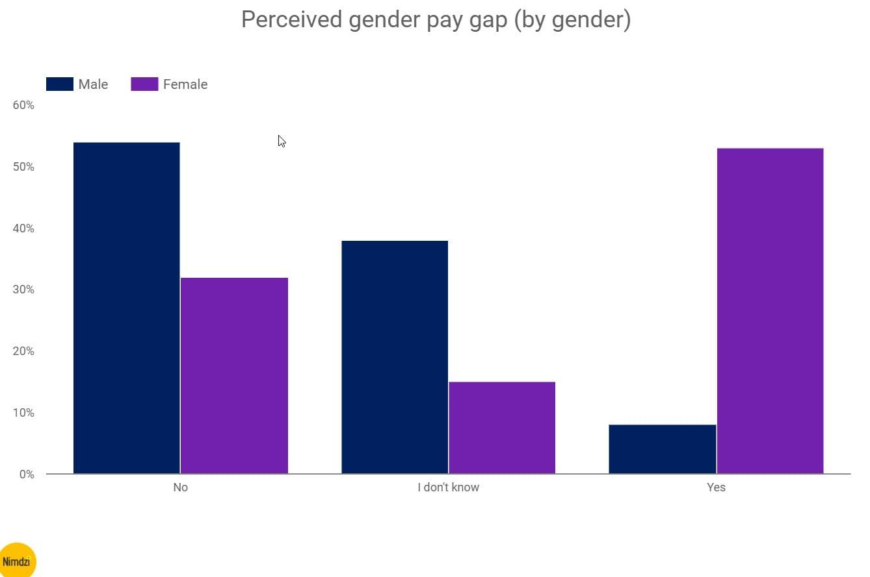 The-feminine-genius-perceived-gender-pay-gap