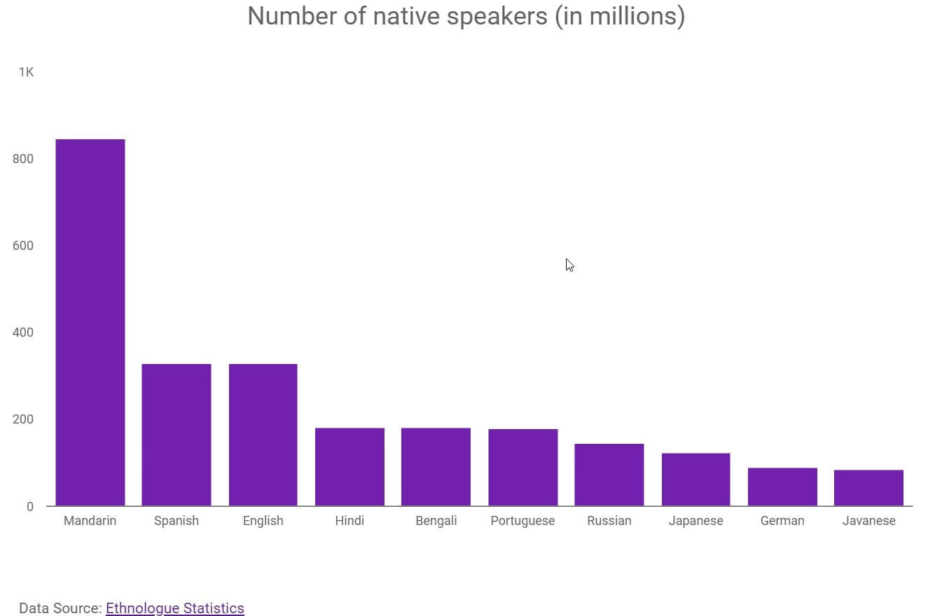 Why-you-need-to-localize-Number-of-native-speakers