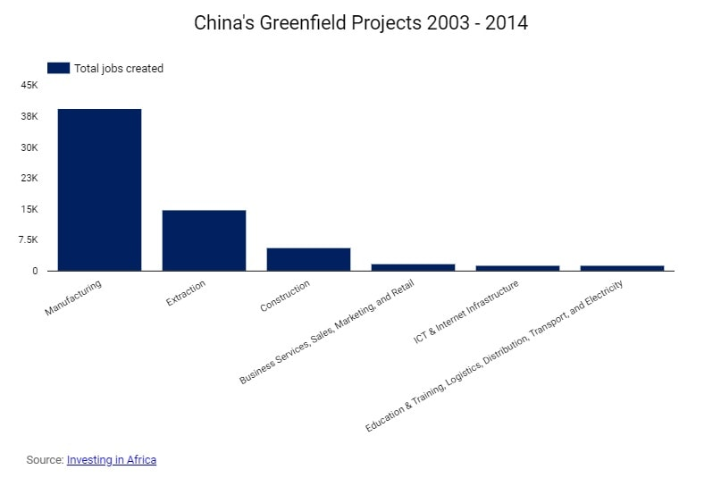 China's presence in Africa-China's Greenfield Project