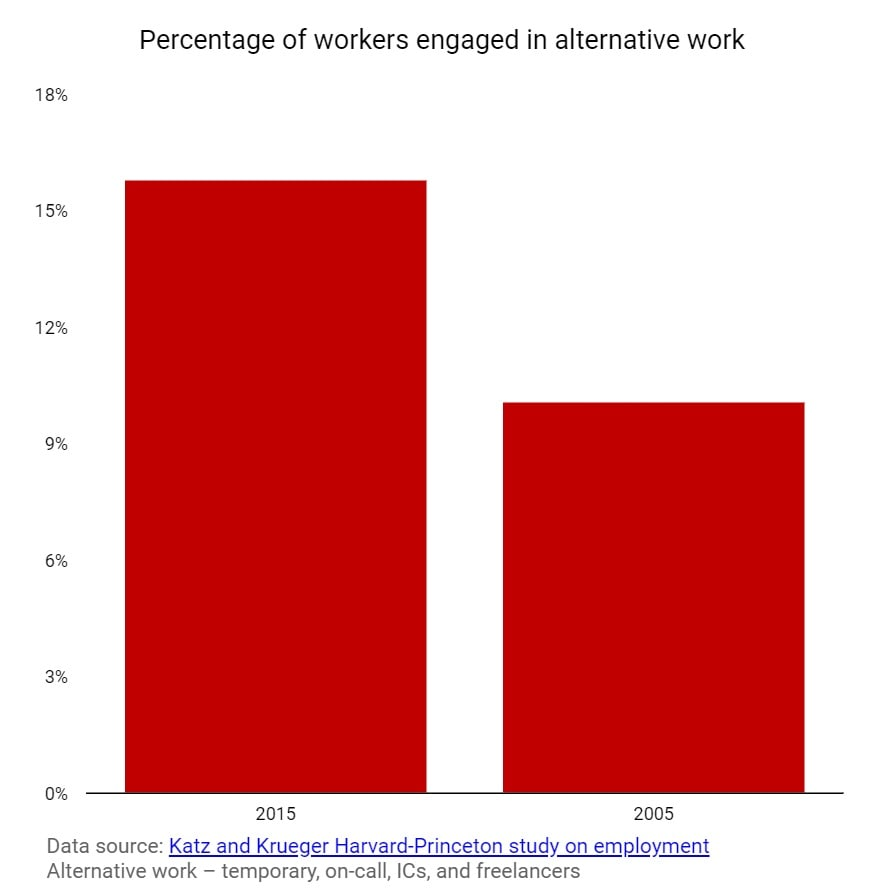 Do you know your ABCs-percentage of workers engaged in alternative work