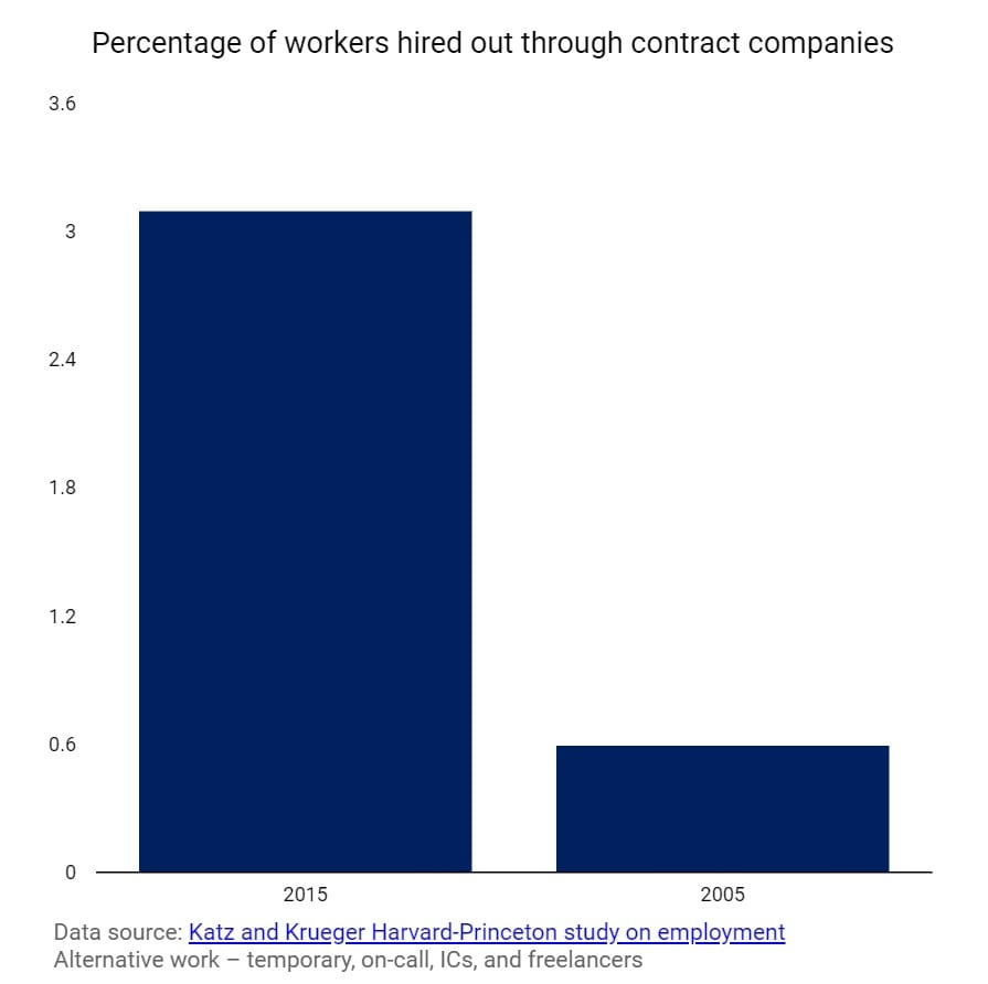 Do you know your ABCs-percentage of workers hire through contract companies-