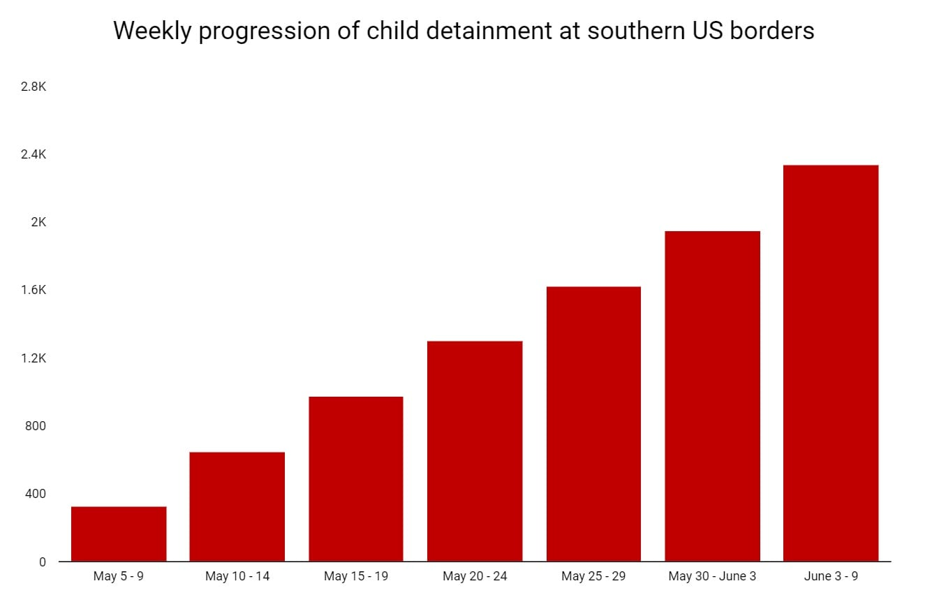 Happy American Independence D-Weekly Progression of Child Detainment