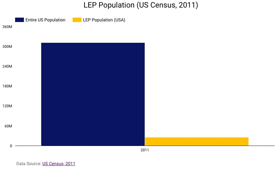 The American official language debate -States with Eng- LEP population (US Census, 2011)