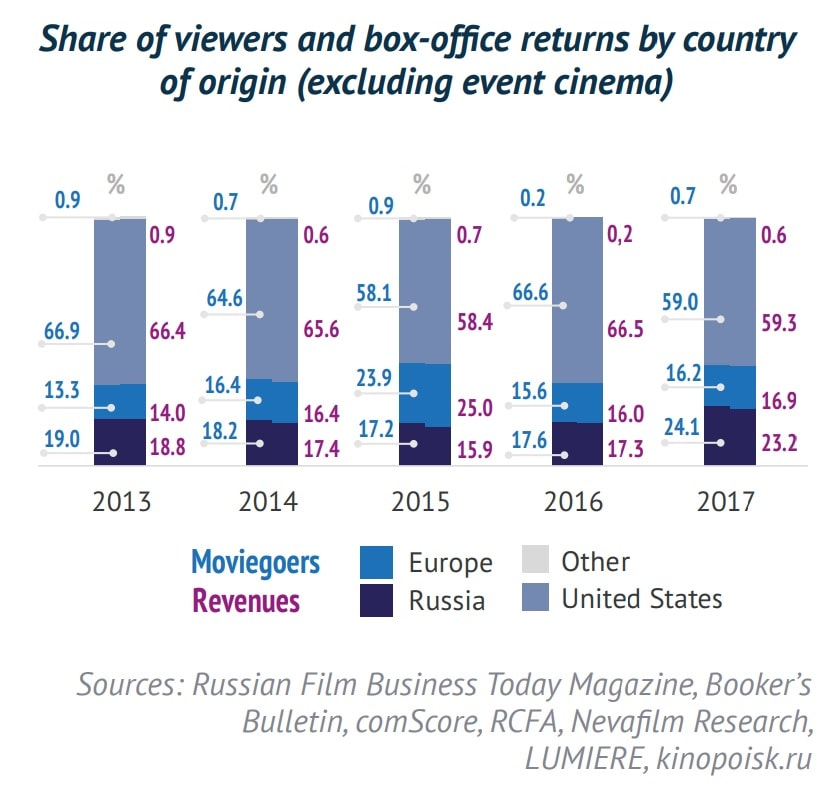 The Russian dubbing and voice-over market-Nevafilm Research Infographics