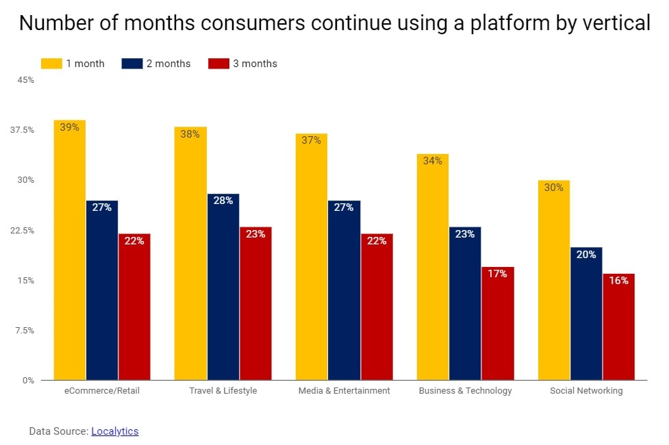The problem of platform abundance-Number of months consumers continue using a platform