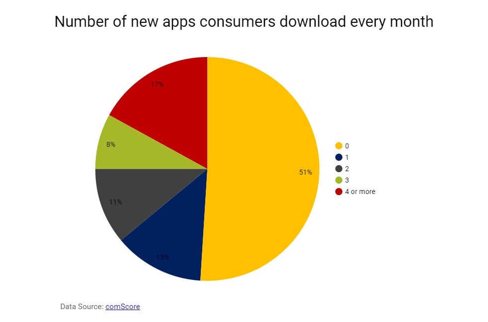 The problem of platform abundance-Number of new apps consumers download-compressed