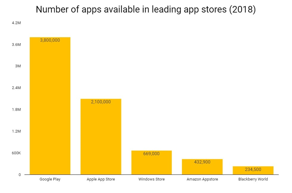 The problem of platform abundance-number of apps available in leading app stores