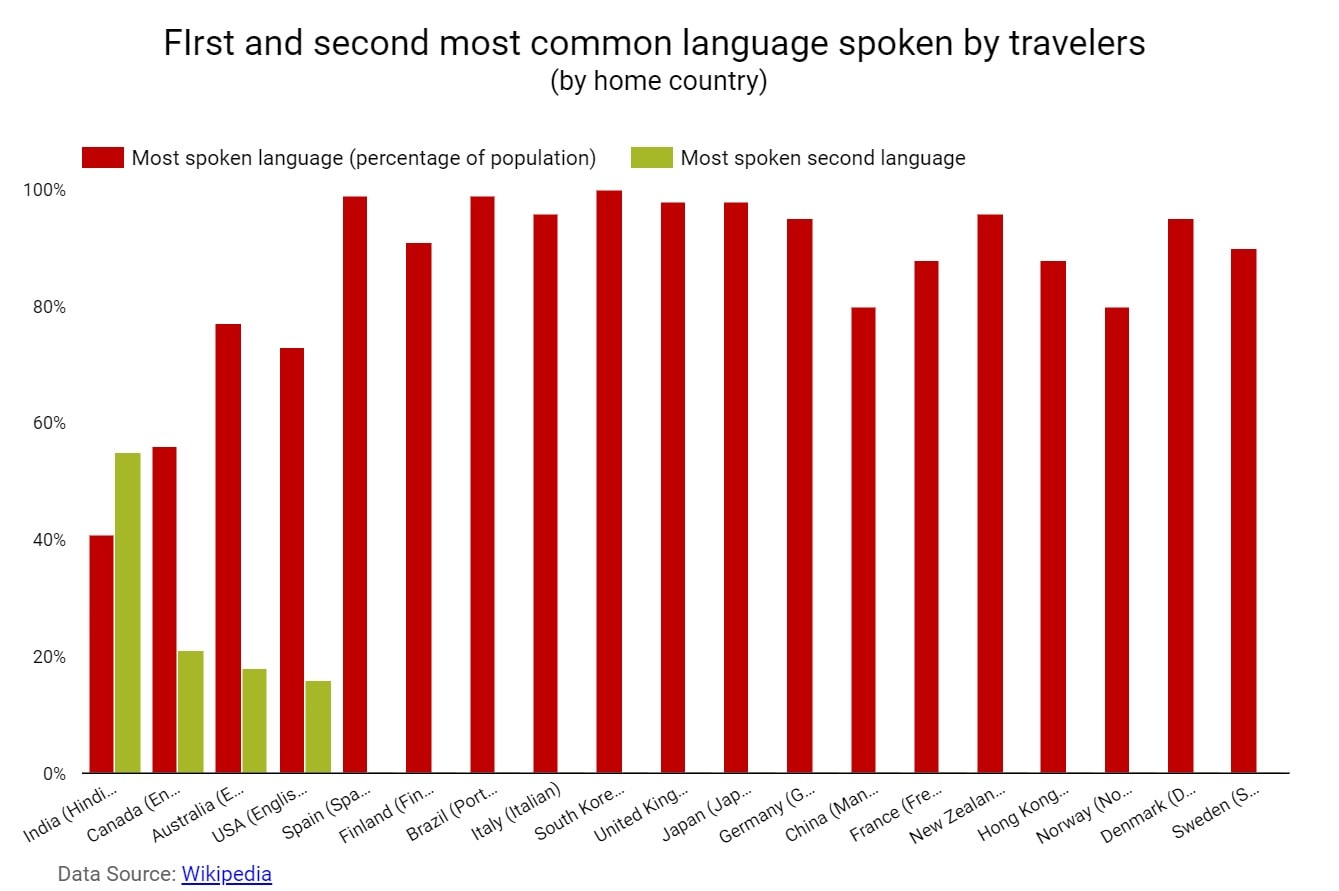 Travel and Hospitality- First and Second Most Common Language Spoken