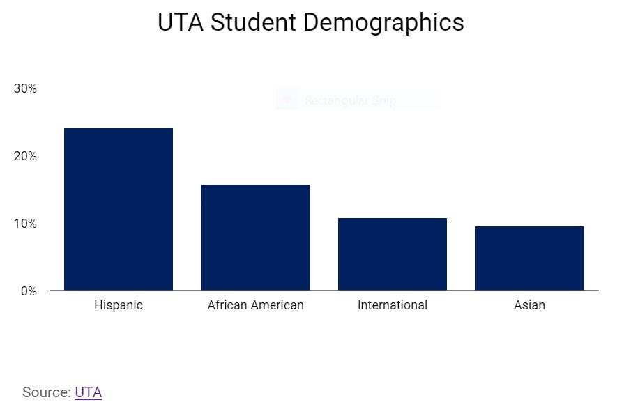 University of Texas (Arlington)-UTA Student Demographics