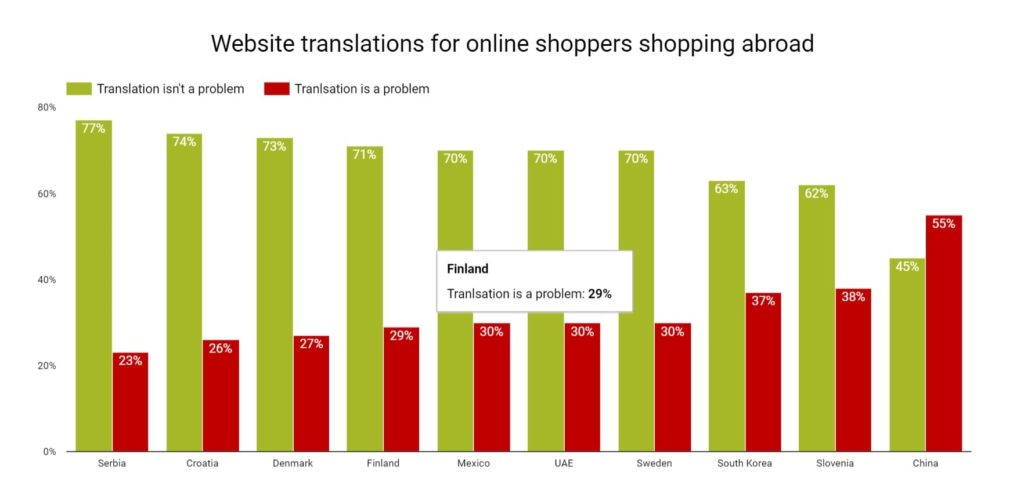 What about English website translations-Website translations for online shoppers shopping abroad