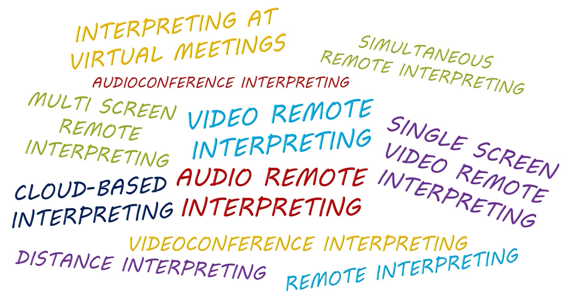 Virtual Interpreting Technology-Interpreting