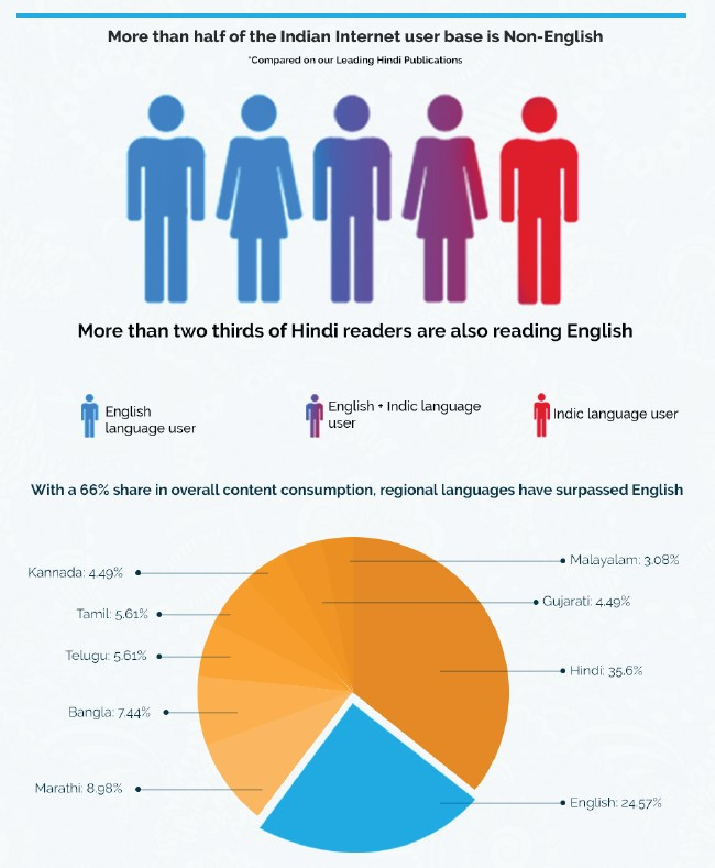 More than half of the Indian Internet user base is Non-English.   More than two thirds of Hindi readers are also reading English.  With a 66% share in overall content consumption, regional Languages have surpassed English.