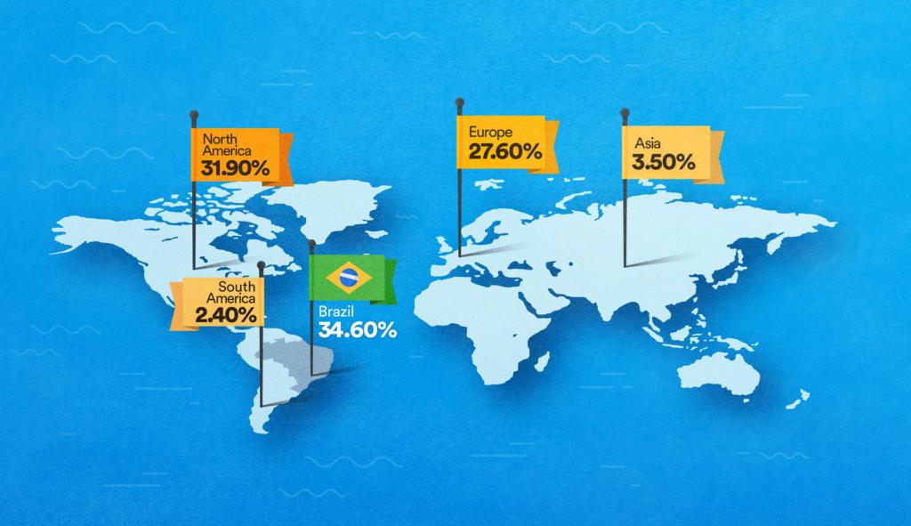 Brazil language services where clients are