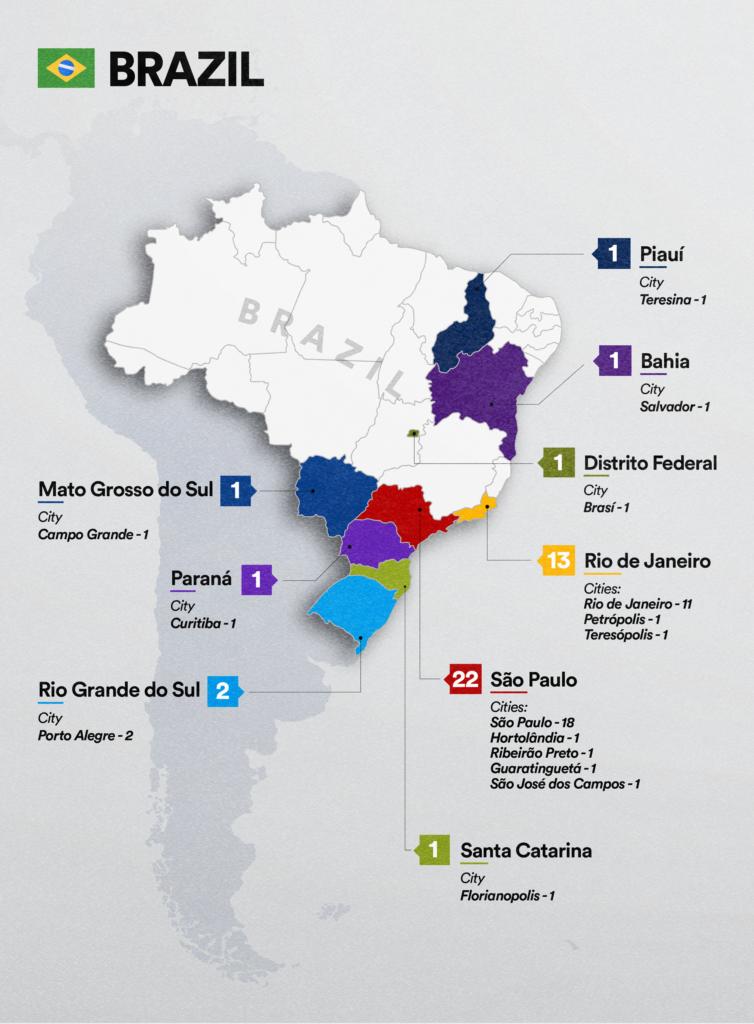 Brazil language service market top LSPs location