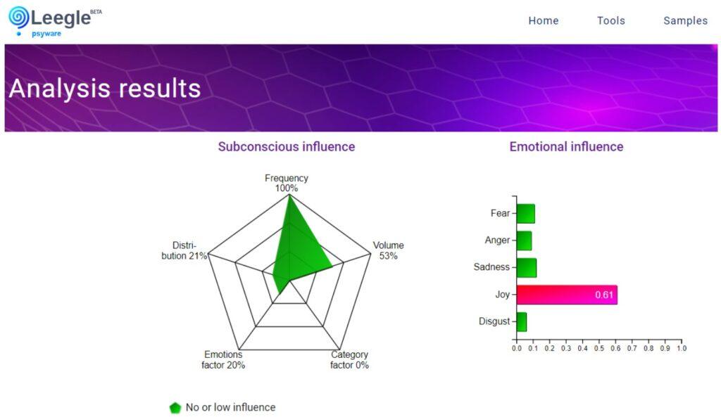 AI language models: analysis results