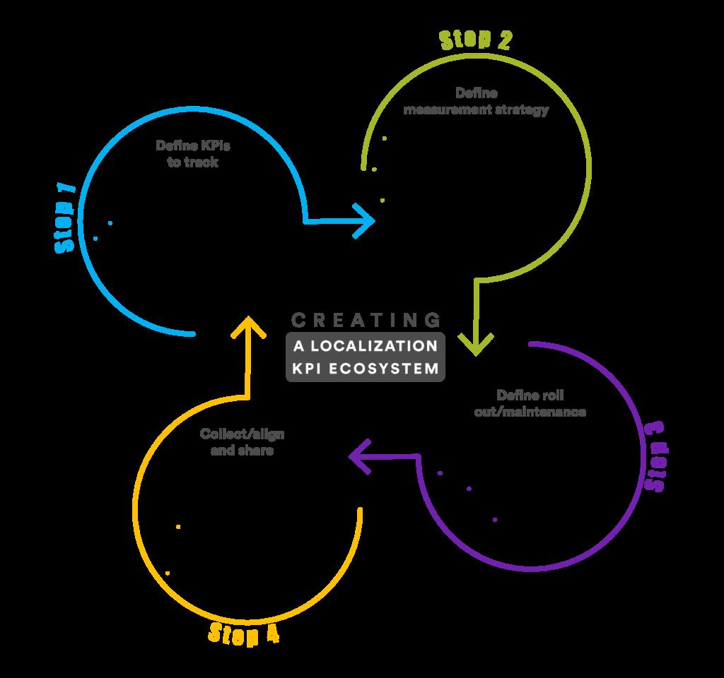 creating-localization-KPI-ecosystem