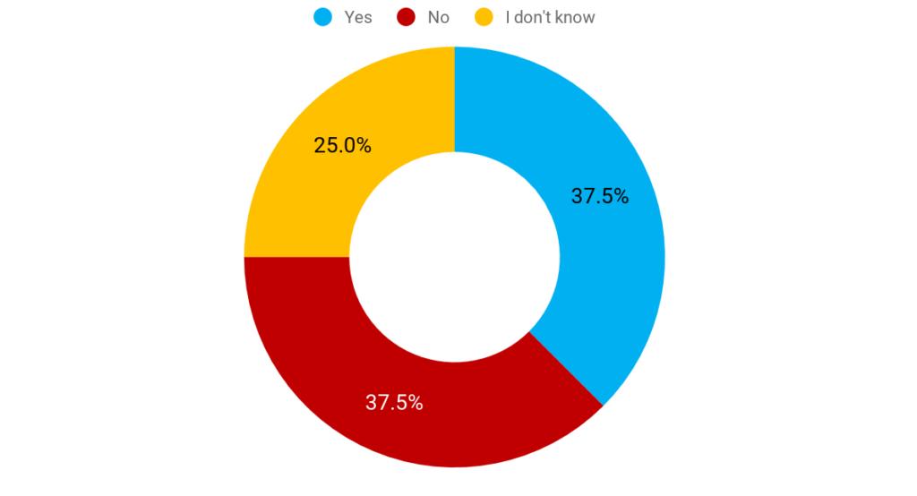survey-results-ugc-report-4